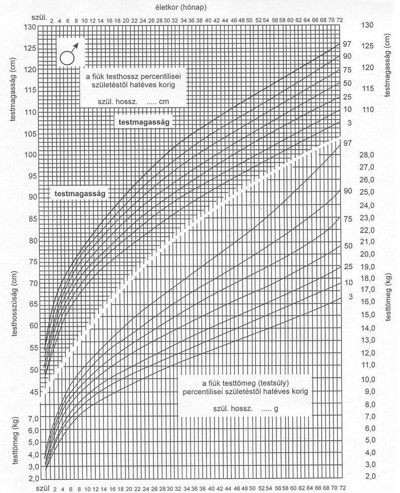 pénisz növekedési diagram pénisz nem ébredt fel